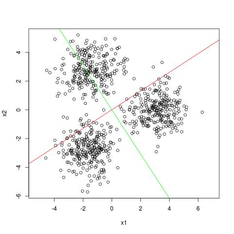 SVD: The Projections View - Algorithms for Big Data